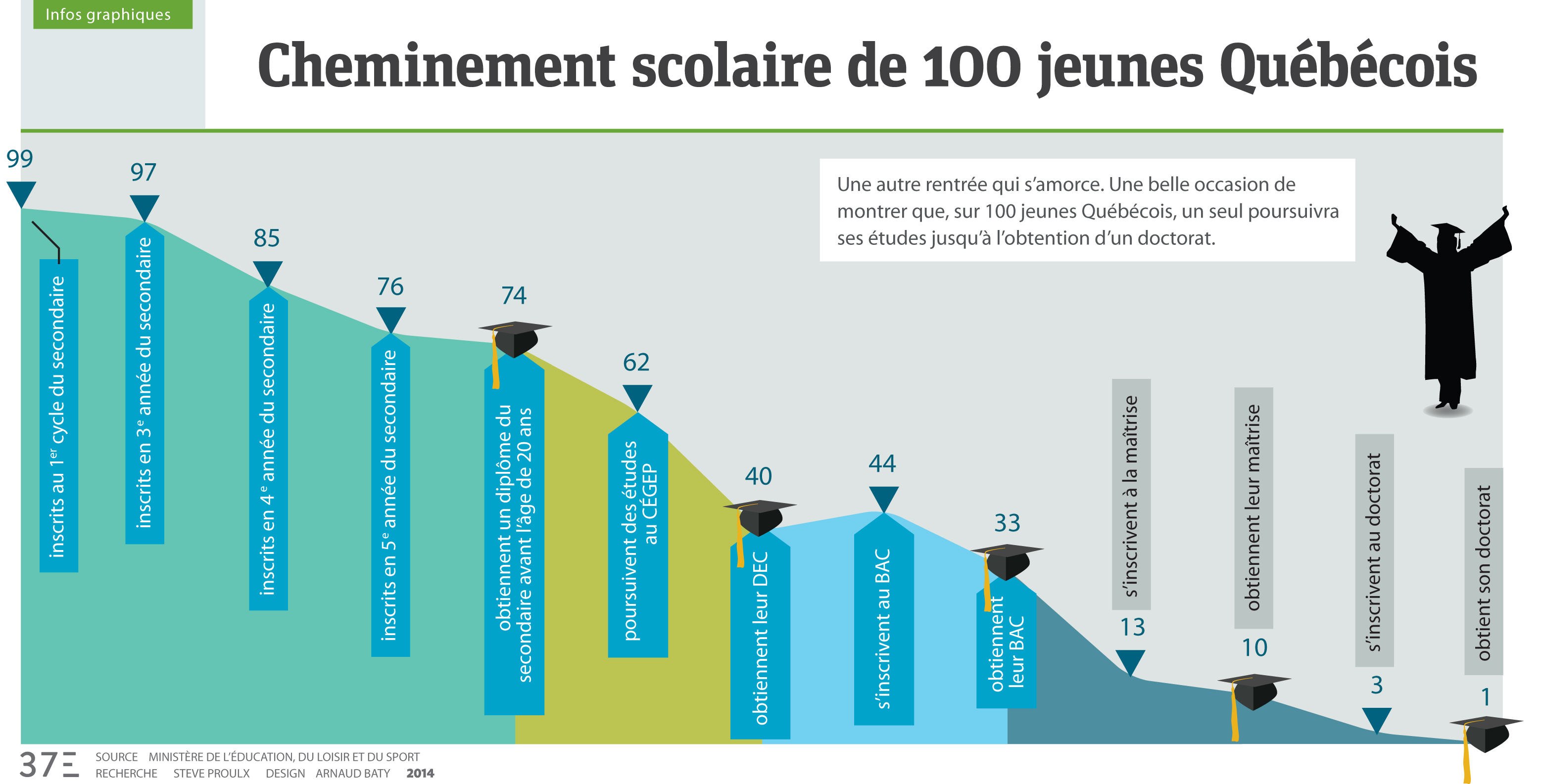 Infographie cheminement scolaire